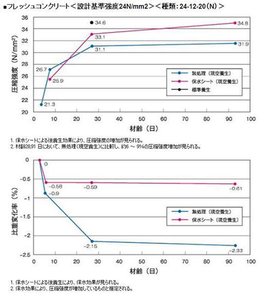 参考データ  圧縮強度の推移・質量(比重)の変化比較図