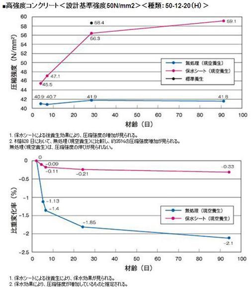 参考データ</h3> 圧縮強度の推移・質量(比重)の変化比較図