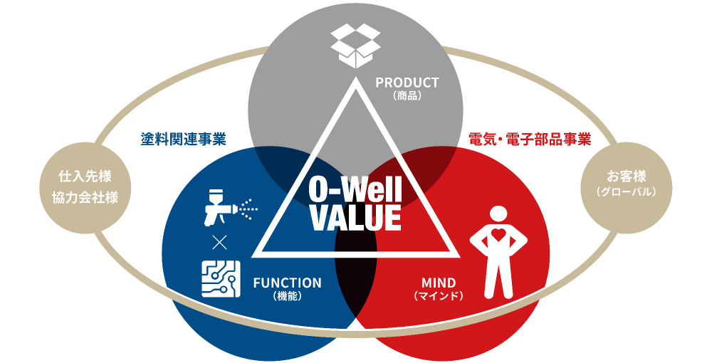 O-WELL VALUE