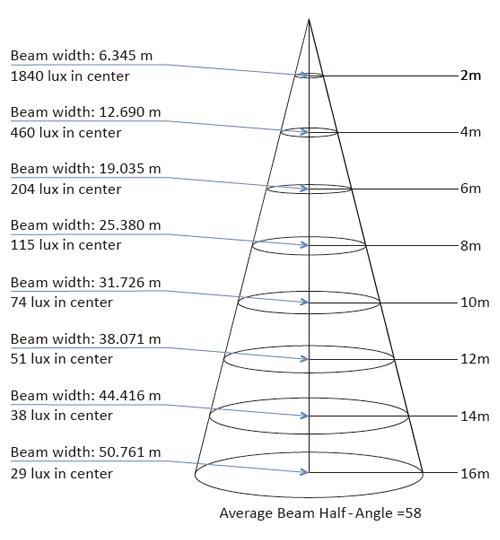 BL-75WPN 照度ダイアグラム