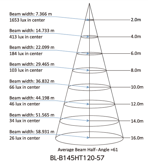 BL-145HT 照度ダイアグラム