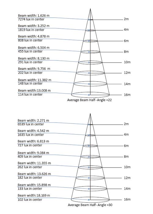 BL-160WP 照度ダイアグラム