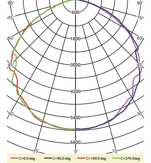 BL-102HE 配光曲線