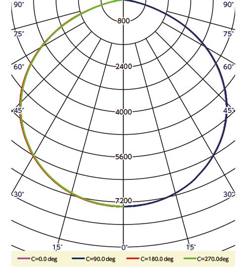 BL-75WPN 配光曲線