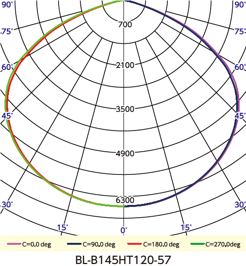 BL-145HT 配光曲線