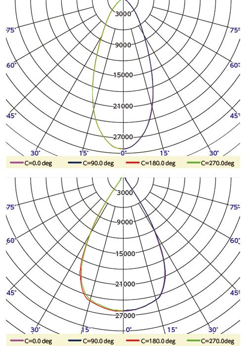 BL-160WP 配光曲線