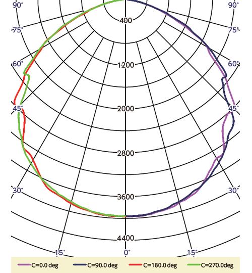 BL-68HE 配光曲線