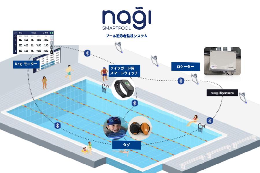 nagiシステム構成図