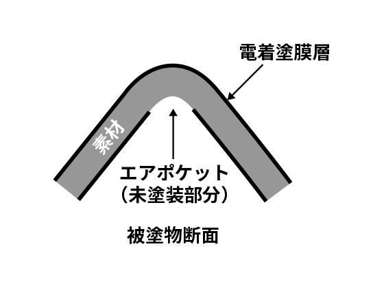 塗装トラブルと対策【エアポケット】