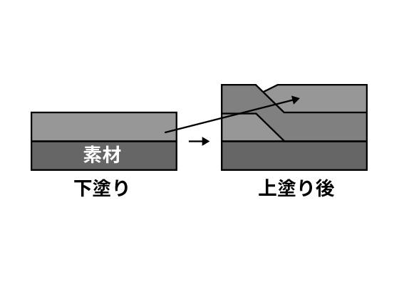 塗装トラブルと対策【反転 】