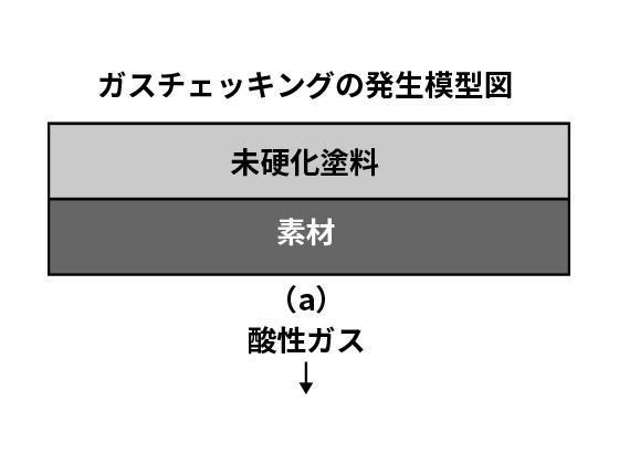 塗装トラブルと対策【ガスチェッキング】