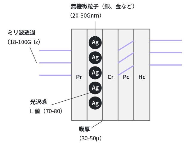 無機微粒子図版