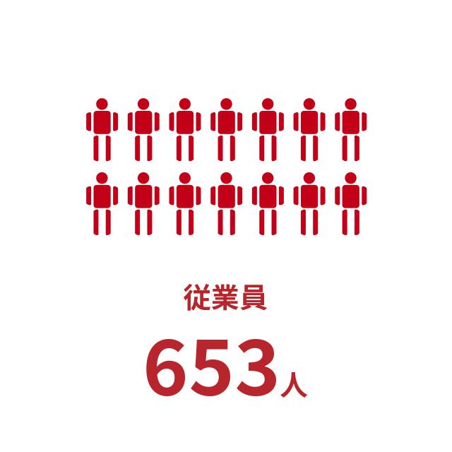従業員653人