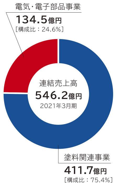 2021年3月期売上高546.2億円
